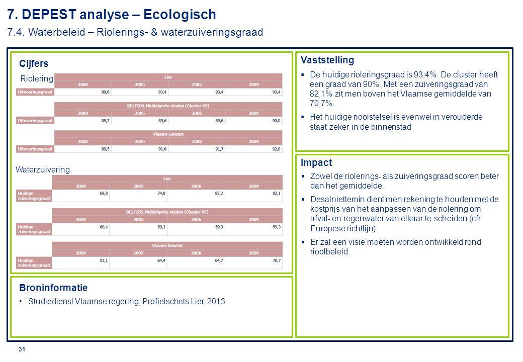 7. DEPEST analyse – Ecologisch 7. 4