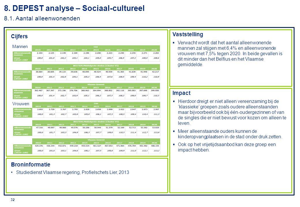 8. DEPEST analyse – Sociaal-cultureel 8.1. Aantal alleenwonenden