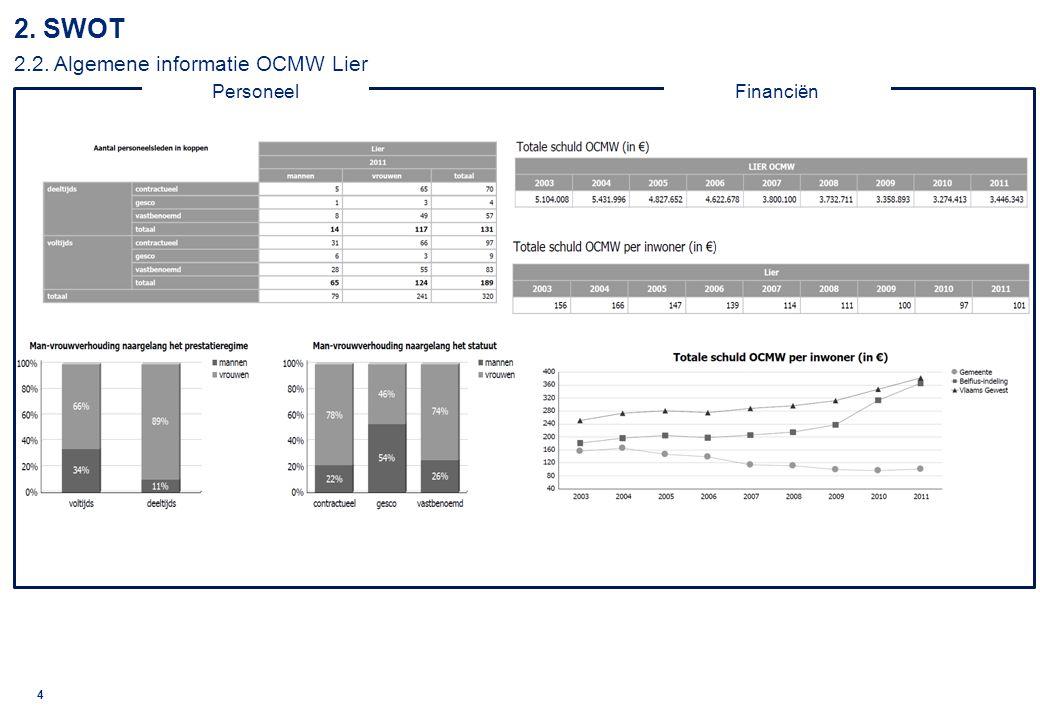 2. SWOT 2.2. Algemene informatie OCMW Lier
