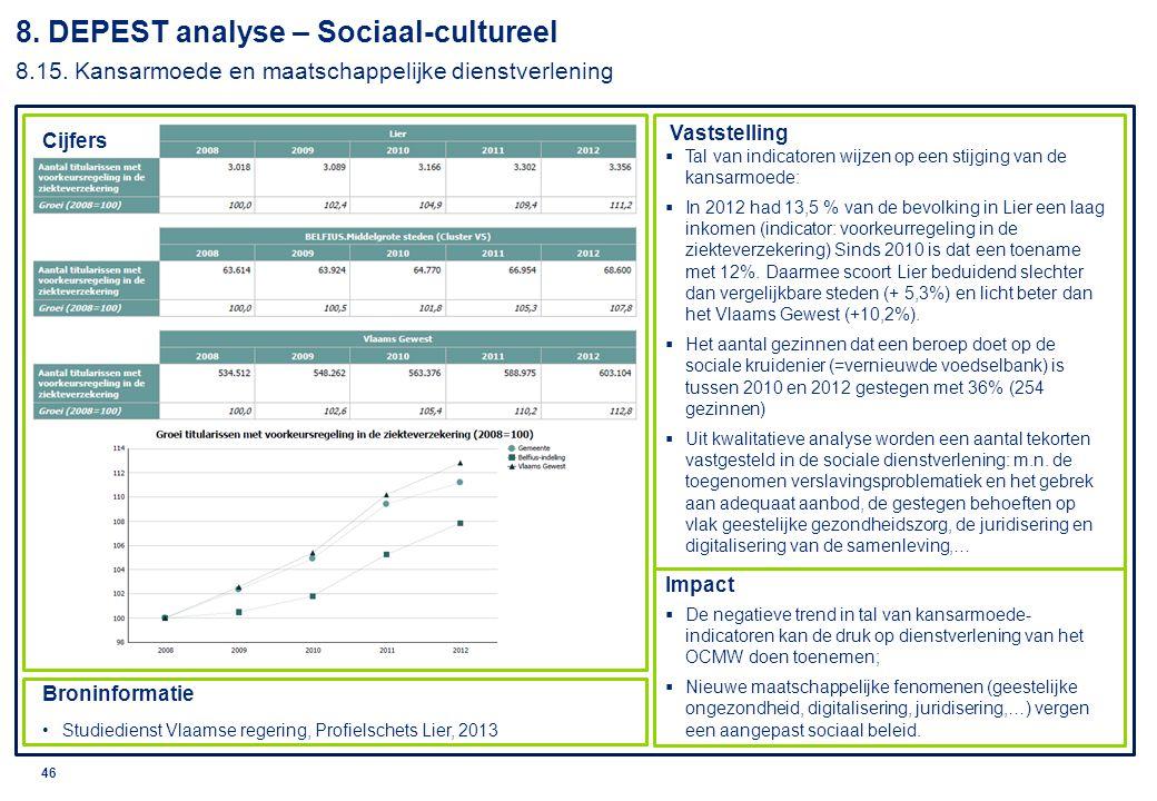 8. DEPEST analyse – Sociaal-cultureel 8. 15