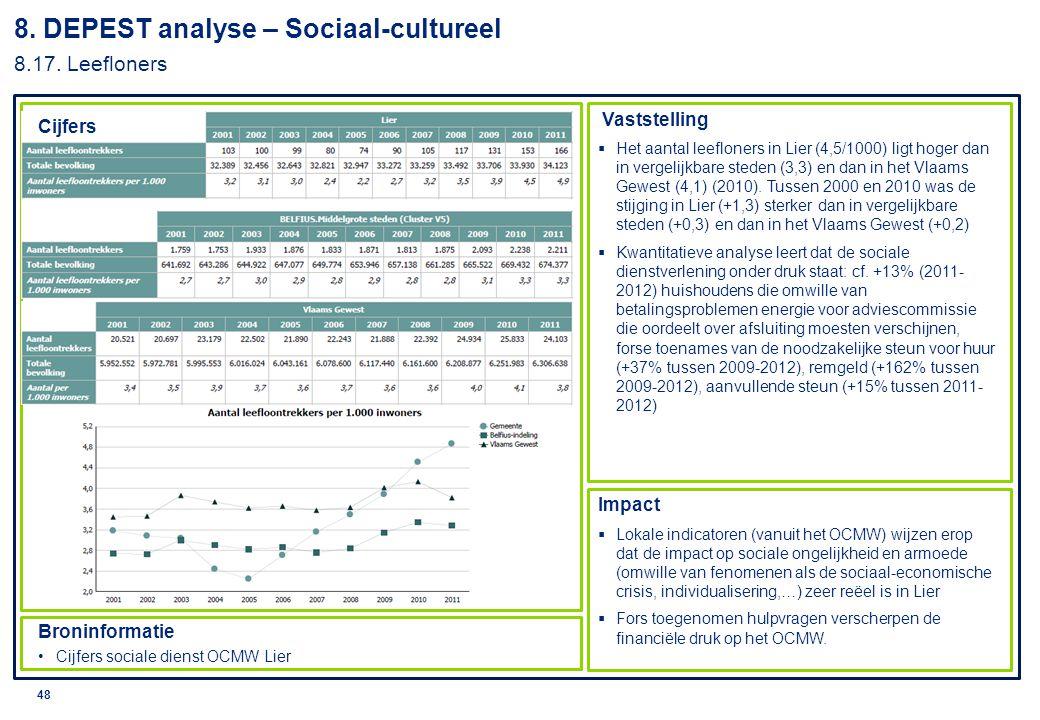 8. DEPEST analyse – Sociaal-cultureel 8.17. Leefloners