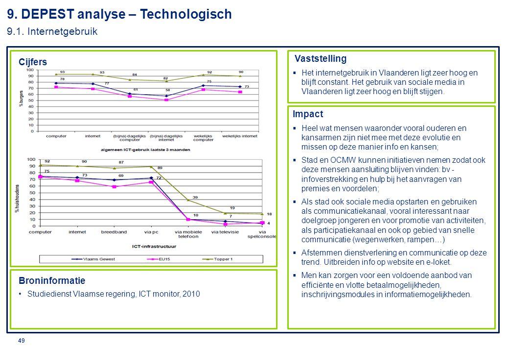 9. DEPEST analyse – Technologisch 9.1. Internetgebruik