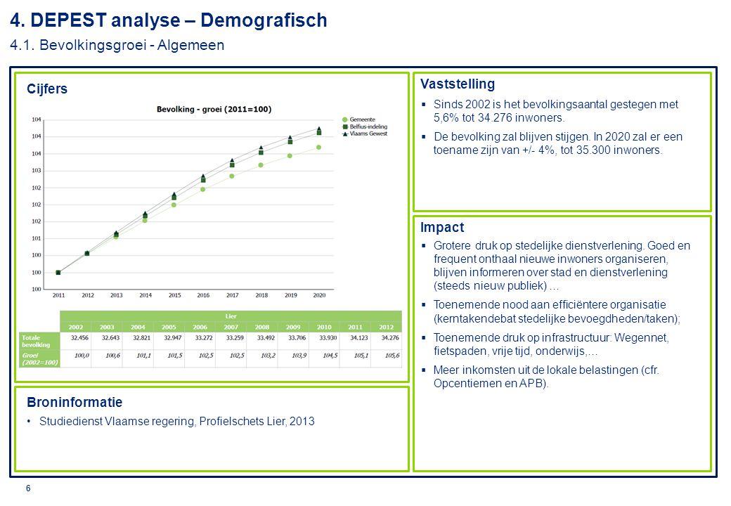 4. DEPEST analyse – Demografisch 4.1. Bevolkingsgroei - Algemeen