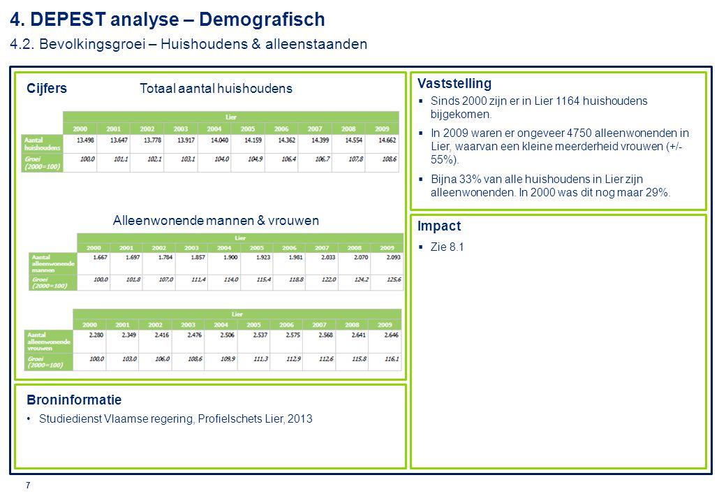 4. DEPEST analyse – Demografisch 4. 2