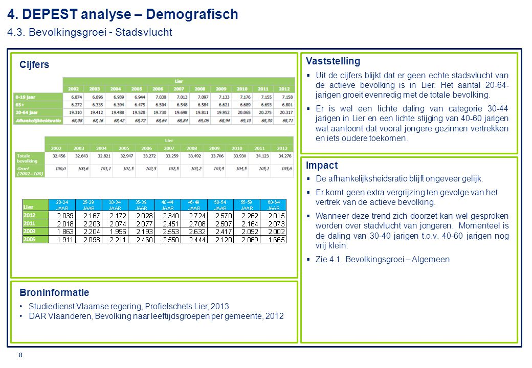4. DEPEST analyse – Demografisch 4.3. Bevolkingsgroei - Stadsvlucht