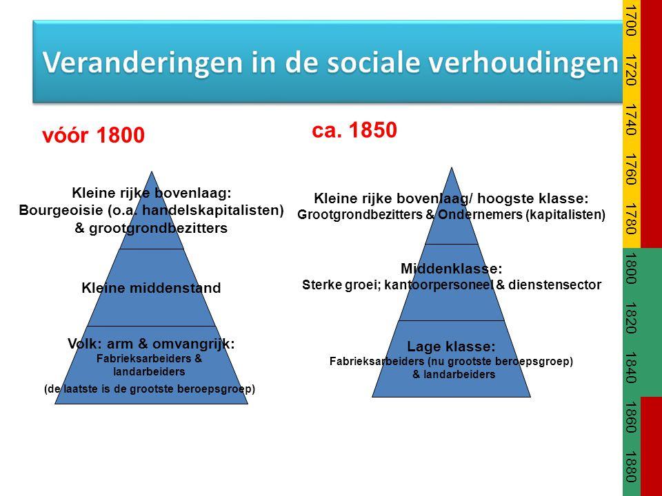 Veranderingen in de sociale verhoudingen