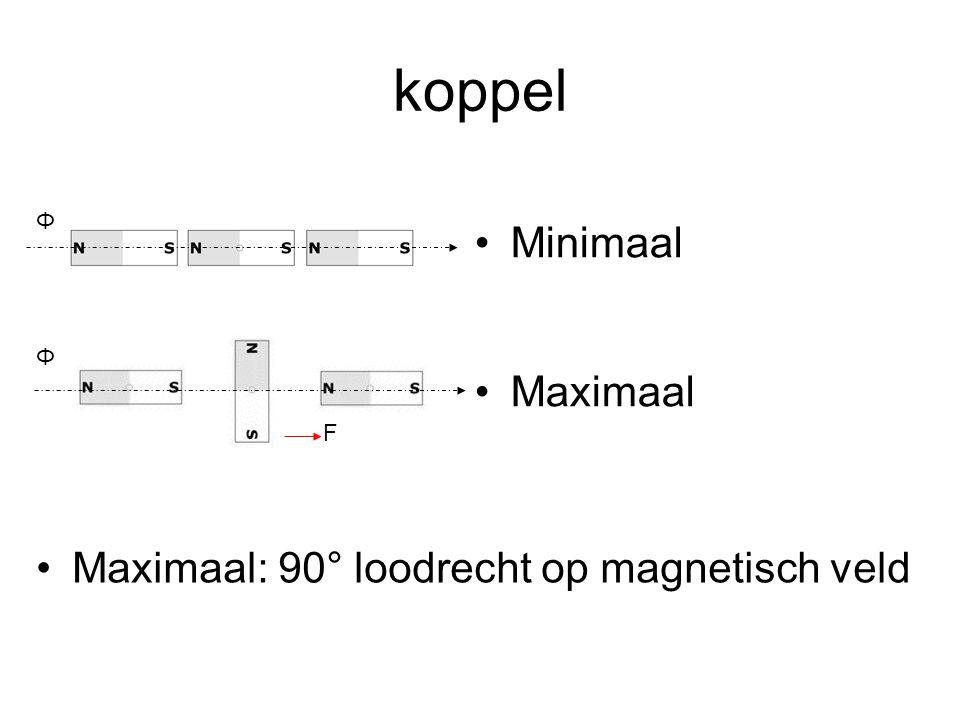 koppel Minimaal Maximaal Maximaal: 90° loodrecht op magnetisch veld Φ