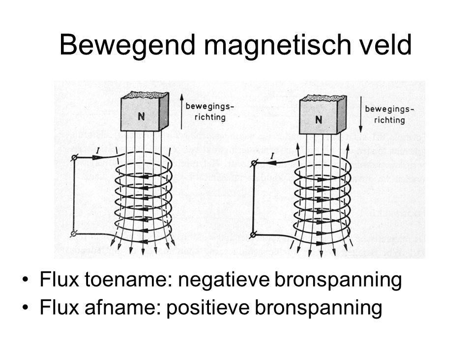 Bewegend magnetisch veld