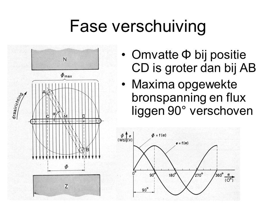 Fase verschuiving Omvatte Φ bij positie CD is groter dan bij AB