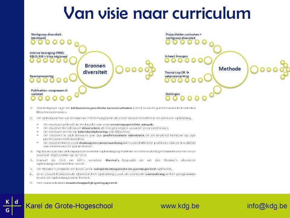 Van visie naar curriculum