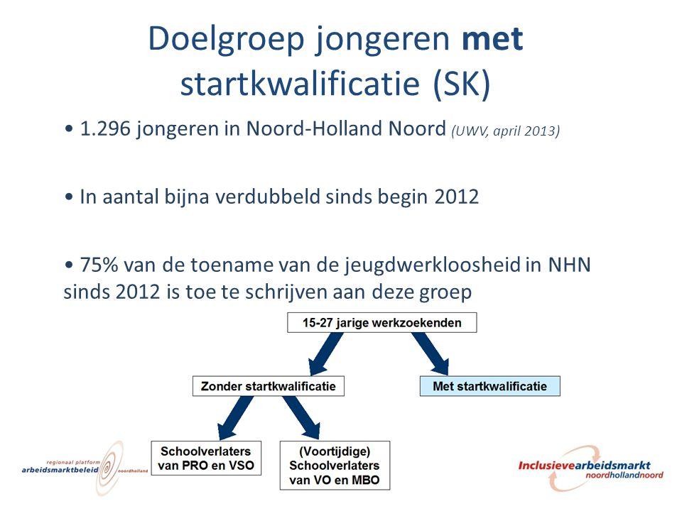 Doelgroep jongeren met startkwalificatie (SK)