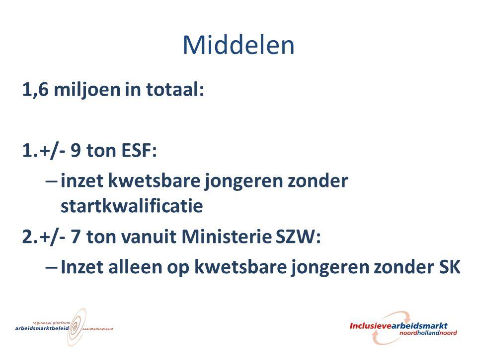 Middelen 1,6 miljoen in totaal: +/- 9 ton ESF: