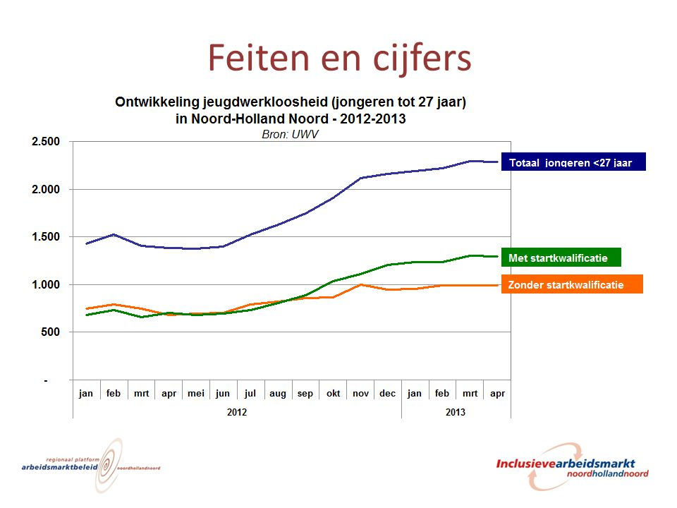Feiten en cijfers Ontwikkeling in beeld, hierna in cijfers in tabel