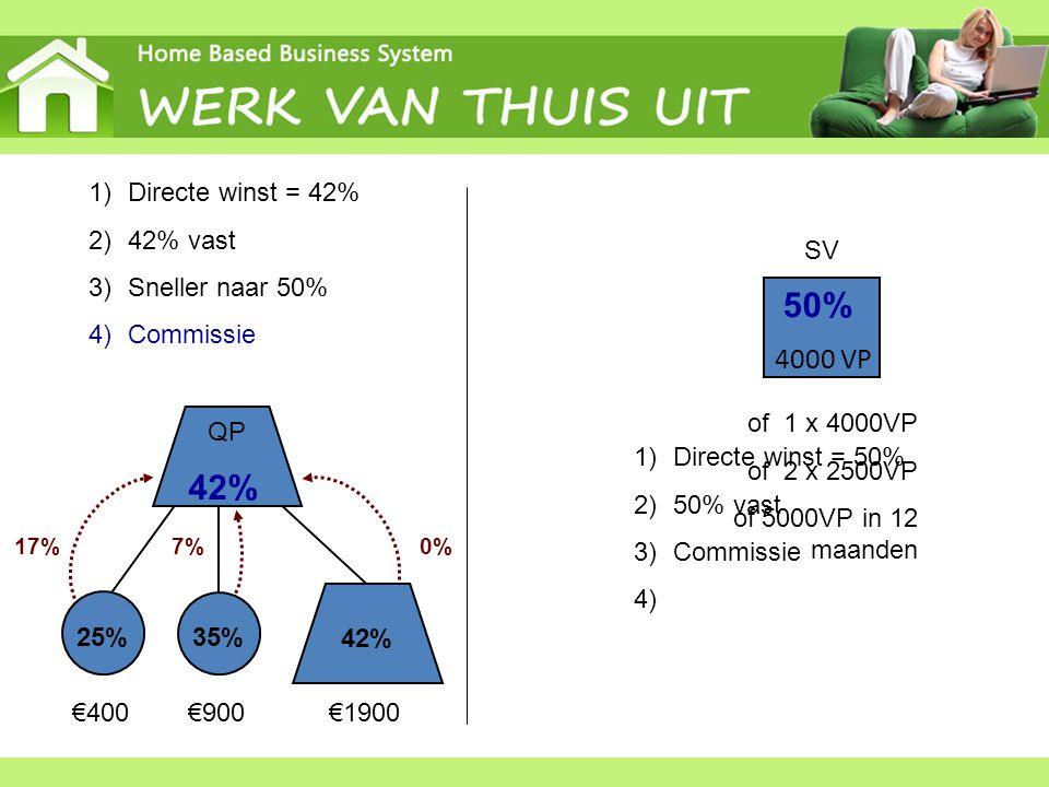 50% 42% 4000 VP Directe winst = 42% 42% vast Sneller naar 50%