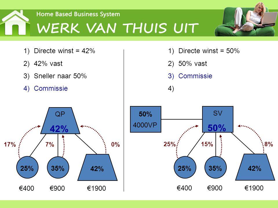 50% 42% Directe winst = 42% 42% vast Sneller naar 50% Commissie