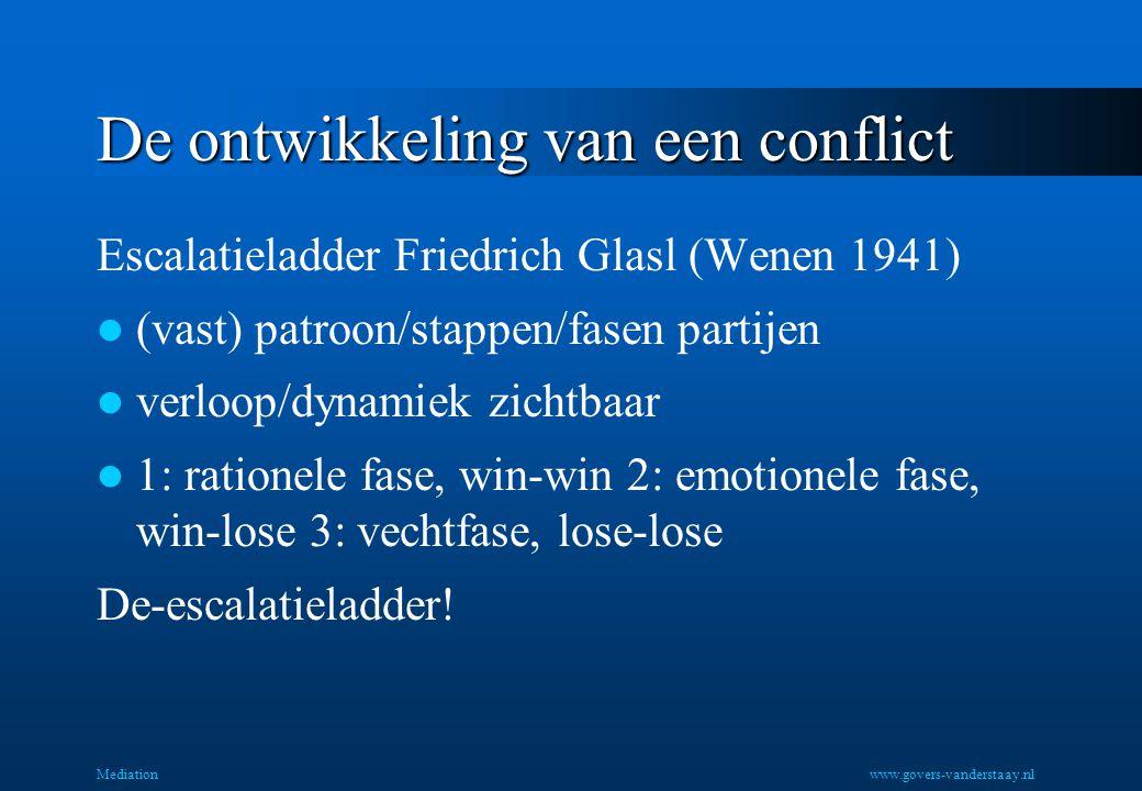 De ontwikkeling van een conflict