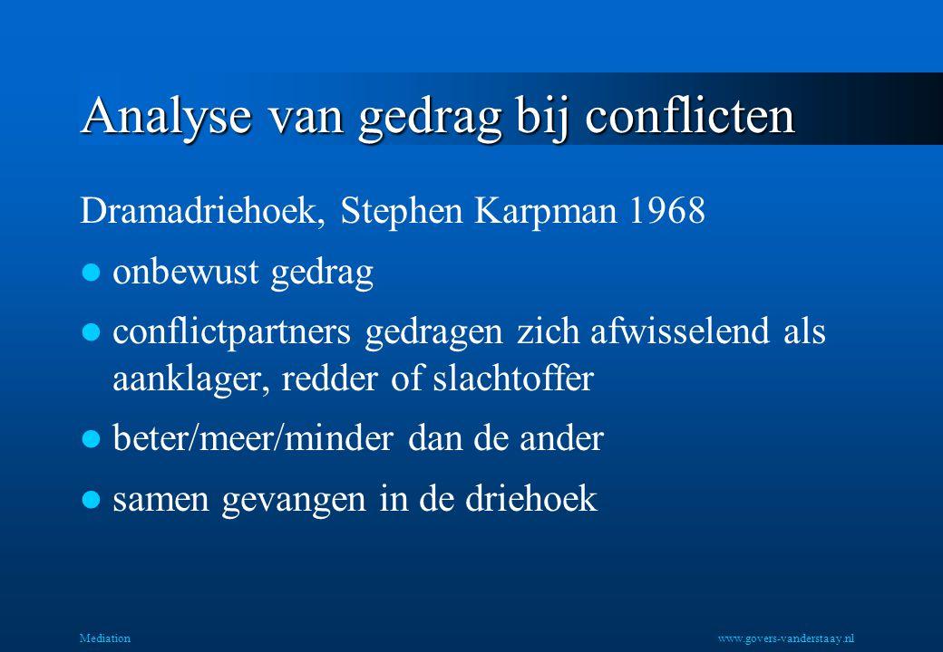 Analyse van gedrag bij conflicten