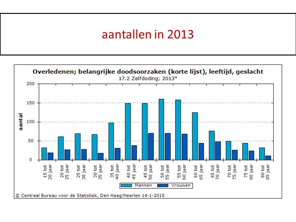 Aantal suïcides in 2010 Vrouwen en mannen naar leeftijd: aantallen