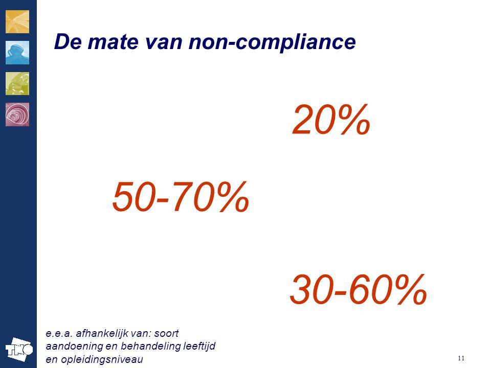 20% 50-70% 30-60% De mate van non-compliance