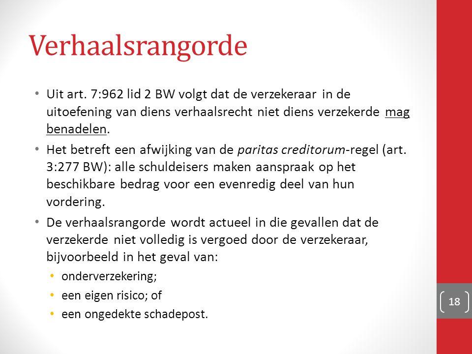 Verhaalsrangorde Uit art. 7:962 lid 2 BW volgt dat de verzekeraar in de uitoefening van diens verhaalsrecht niet diens verzekerde mag benadelen.