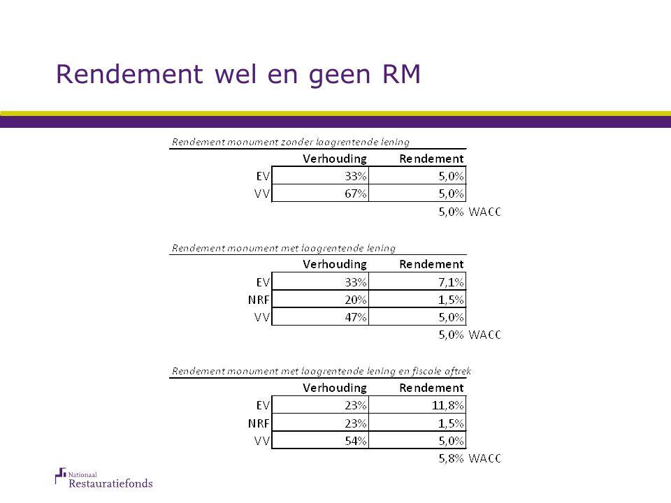 Fiscale voordelen Rijksmonumenten interessant voor particuliere investeerders/beleggers: