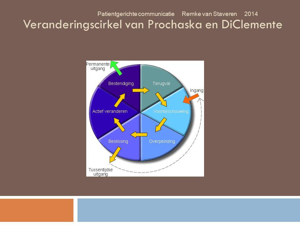 Veranderingscirkel van Prochaska en DiClemente