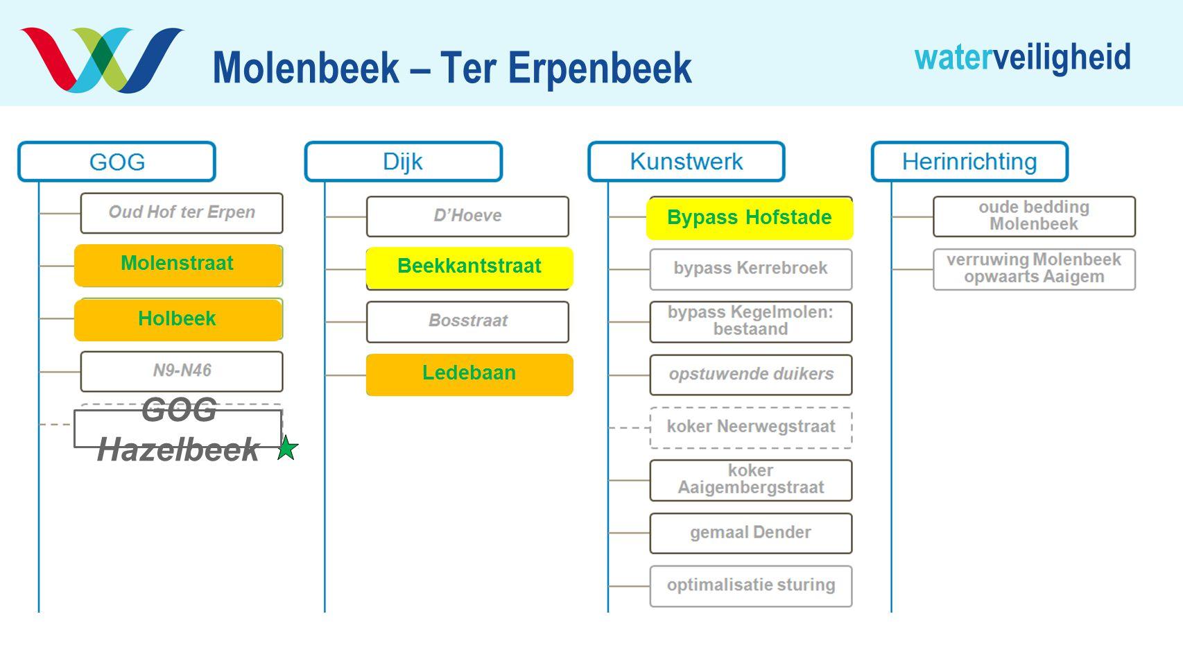 Molenbeek – Ter Erpenbeek