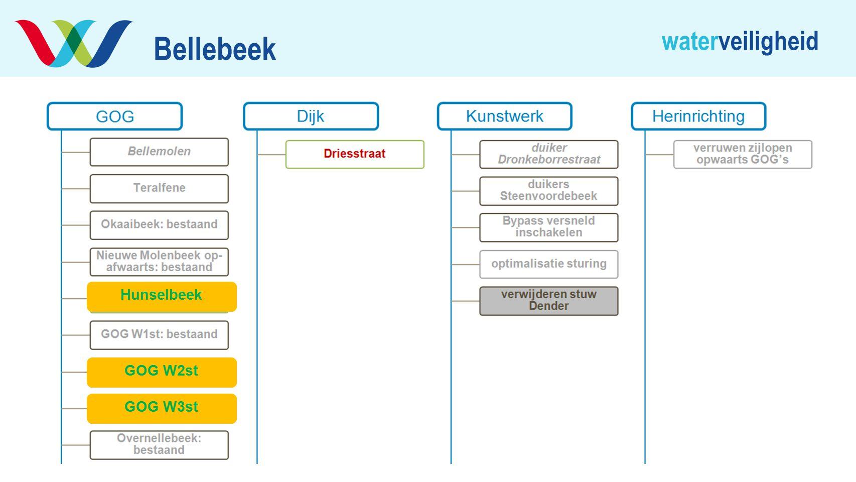 Bellebeek Hunselbeek GOG W2st GOG W3st