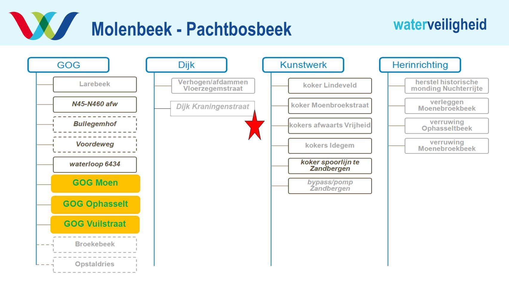 Molenbeek - Pachtbosbeek