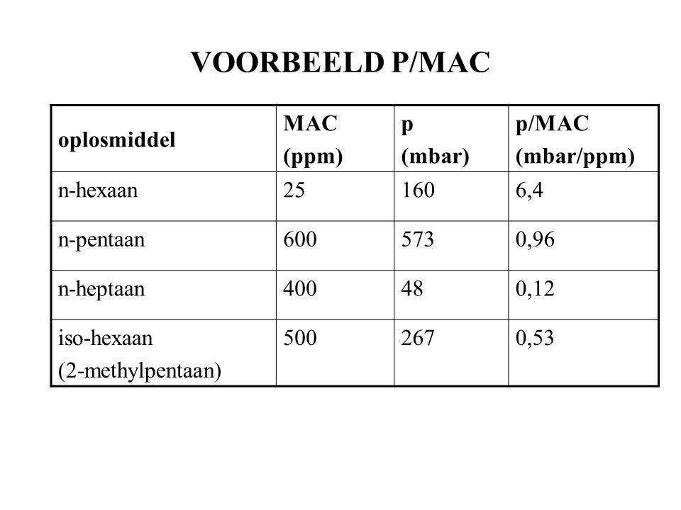 VOORBEELD P/MAC oplosmiddel MAC (ppm) p (mbar) p/MAC (mbar/ppm)