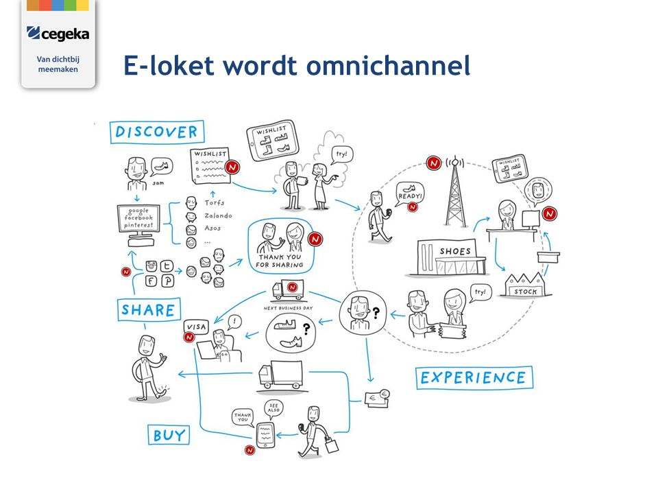 E-loket wordt omnichannel