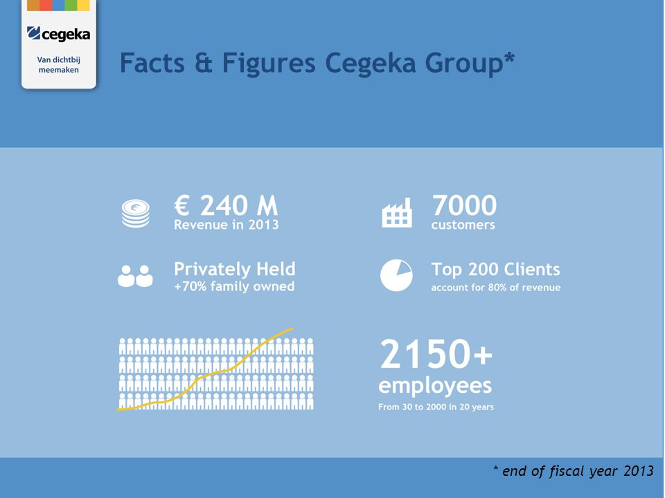 Facts & Figures Cegeka Group*