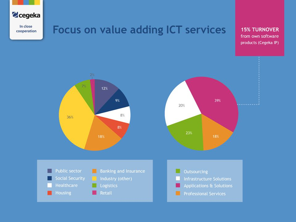 Focus on value adding ICT services