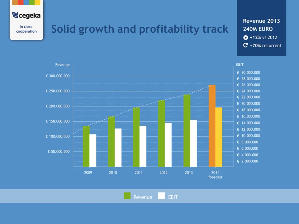 Solid growth and profitability track