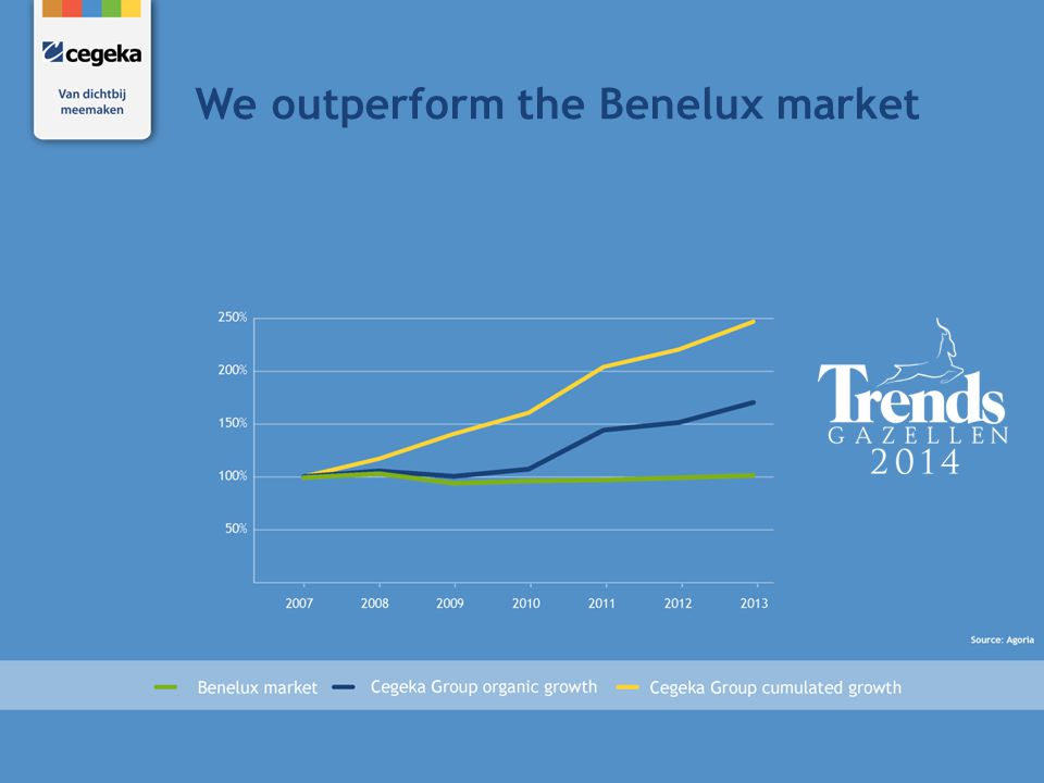 We outperform the Benelux market