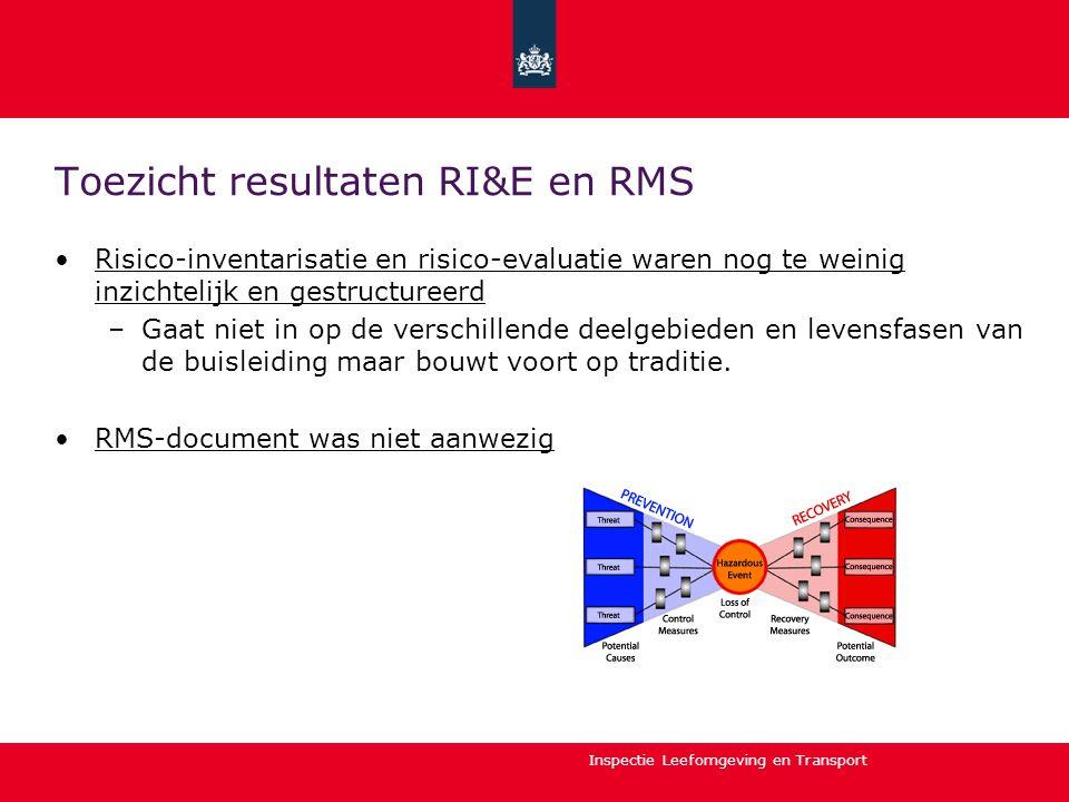Toezicht resultaten RI&E en RMS