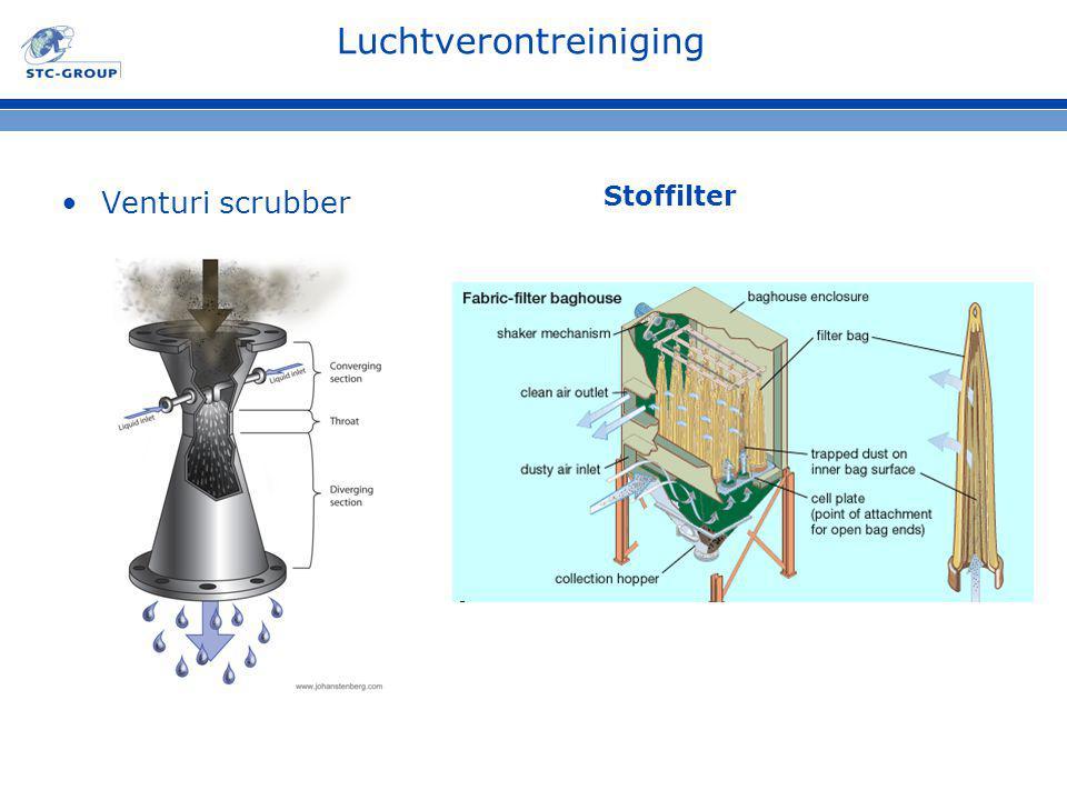 Luchtverontreiniging