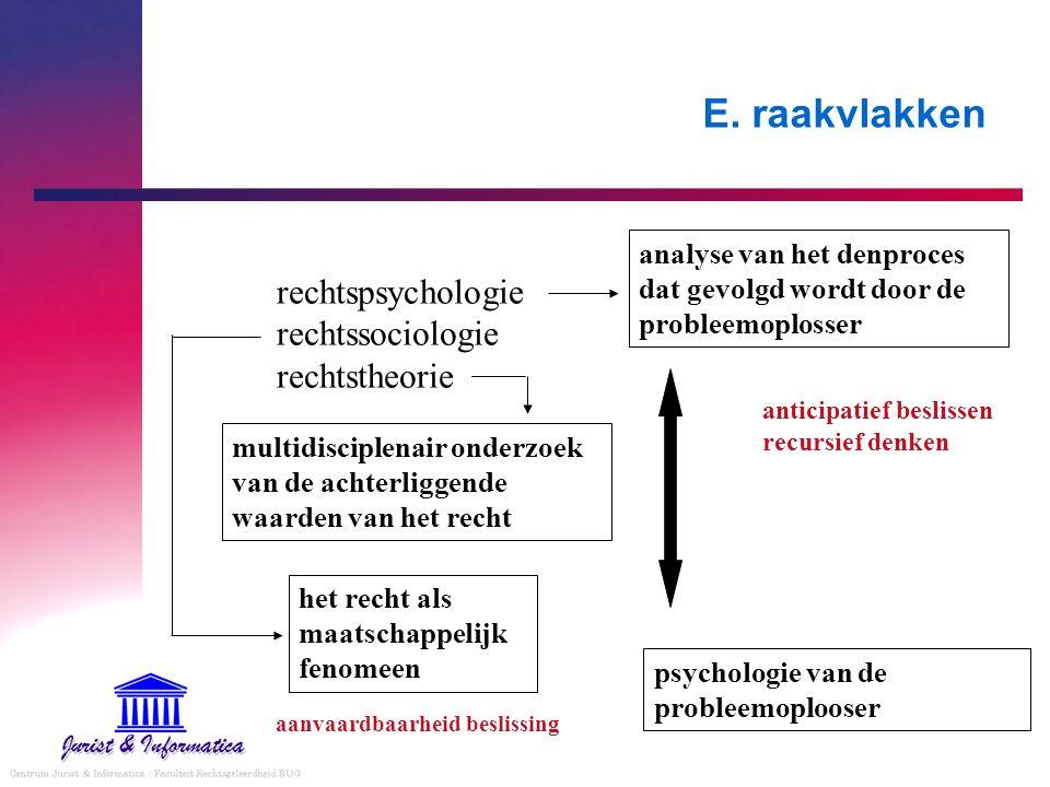 E. raakvlakken rechtspsychologie rechtssociologie rechtstheorie