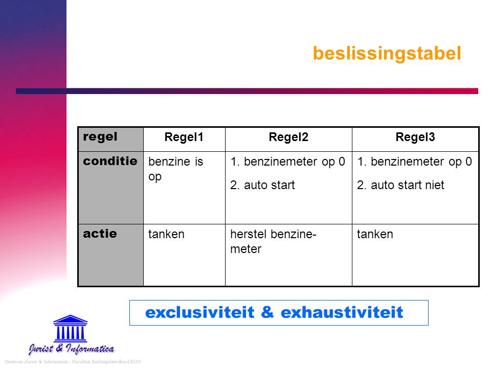 beslissingstabel exclusiviteit & exhaustiviteit tanken