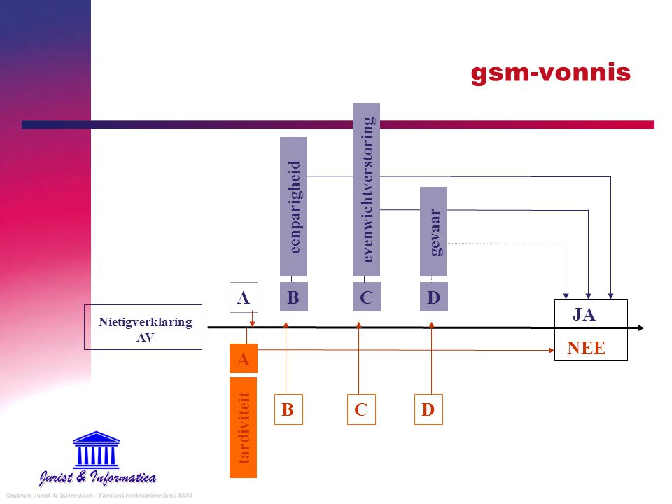 gsm-vonnis A B C D JA NEE A B C D evenwichtverstoring eenparigheid