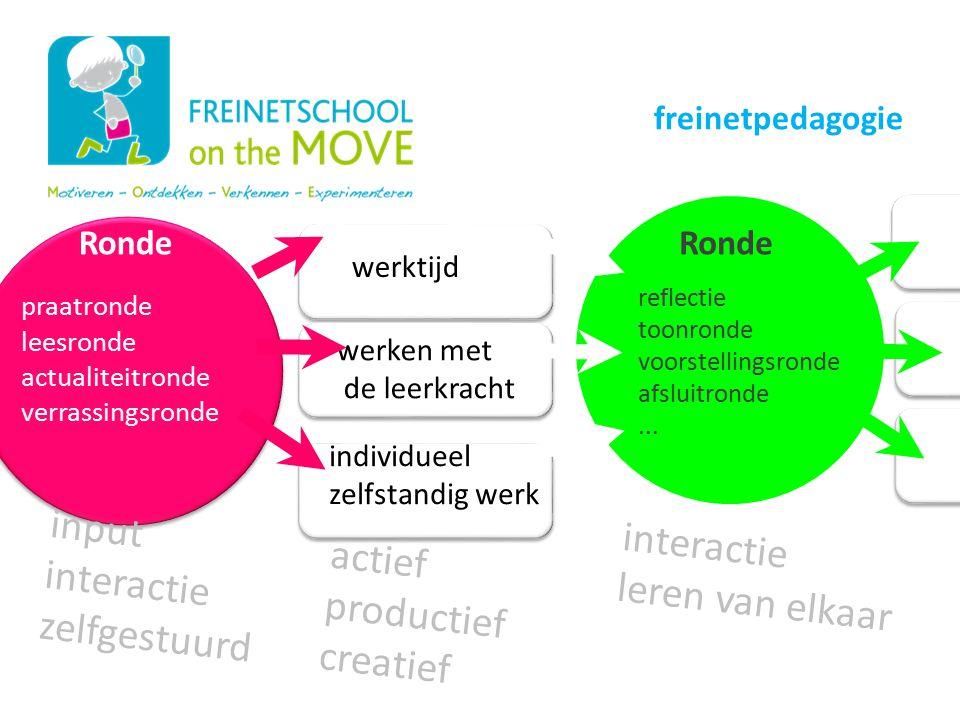 Onze schoolwerking input interactie interactie actief leren van elkaar
