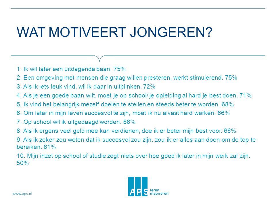 Wat motiveert jongeren
