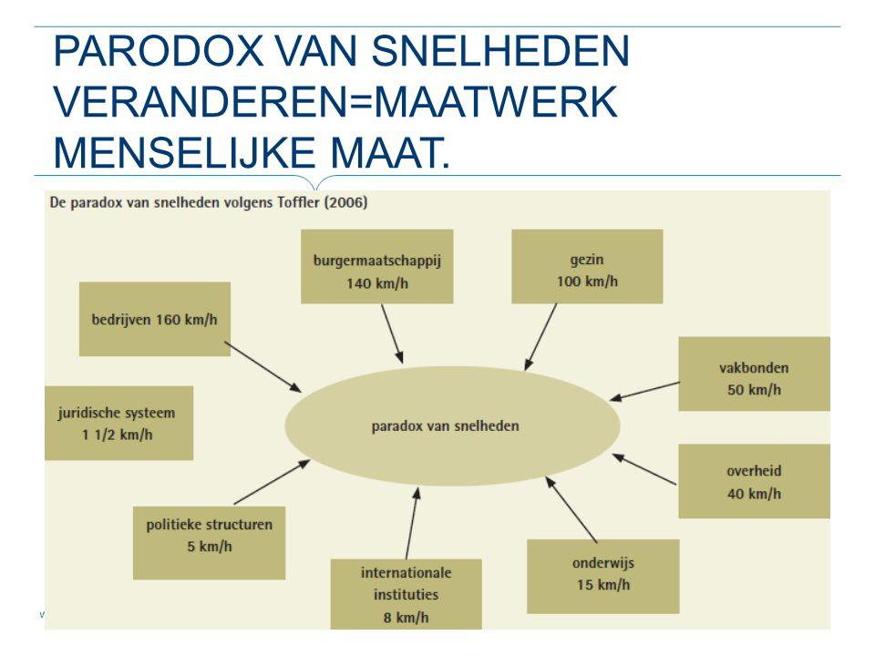 Parodox van snelheden veranderen=maatwerk menselijke maat.