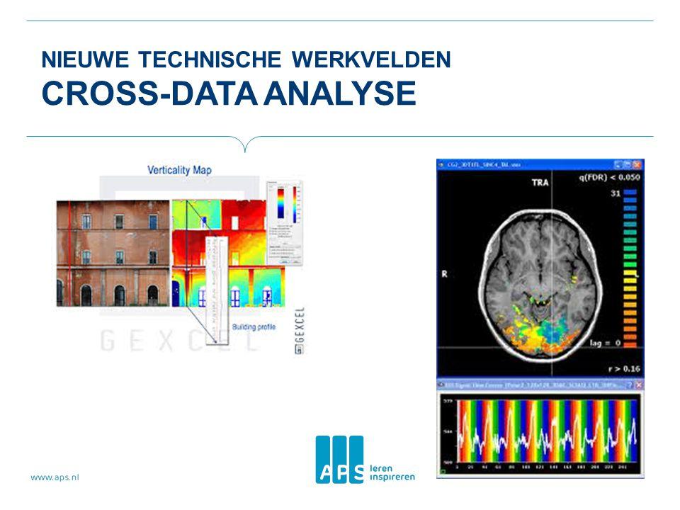 Nieuwe technische werkvelden Cross-Data Analyse