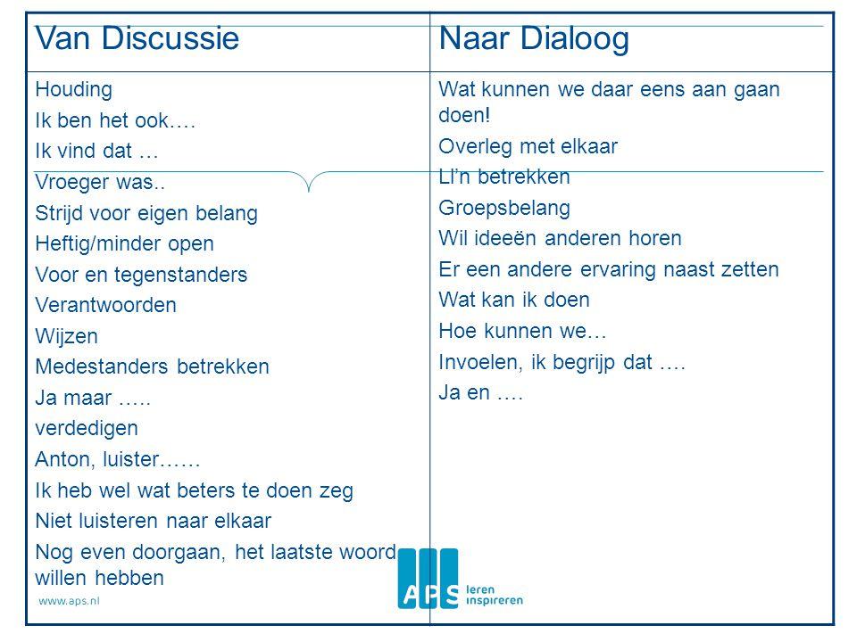 Van Discussie Naar Dialoog Houding Ik ben het ook…. Ik vind dat …