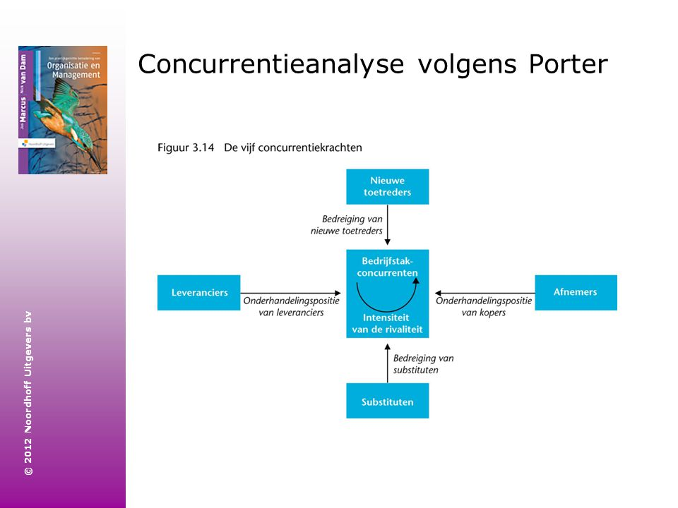 Concurrentieanalyse volgens Porter