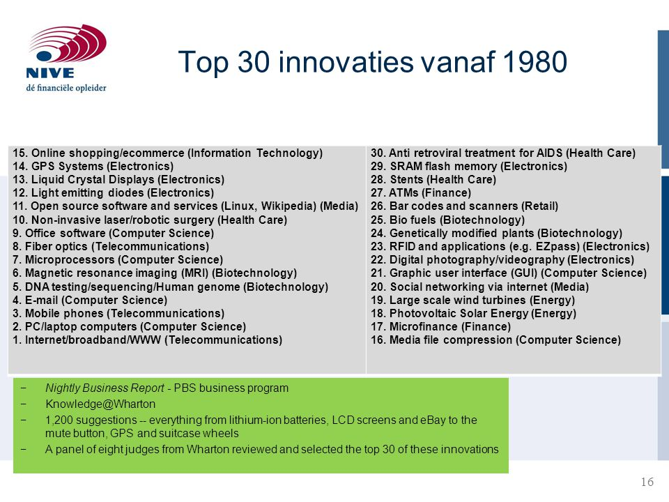 Top 30 innovaties vanaf 1980