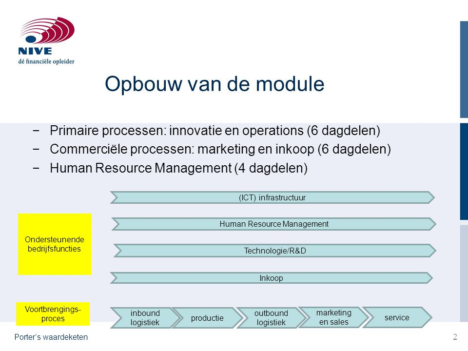 Opbouw van de module Primaire processen: innovatie en operations (6 dagdelen) Commerciële processen: marketing en inkoop (6 dagdelen)