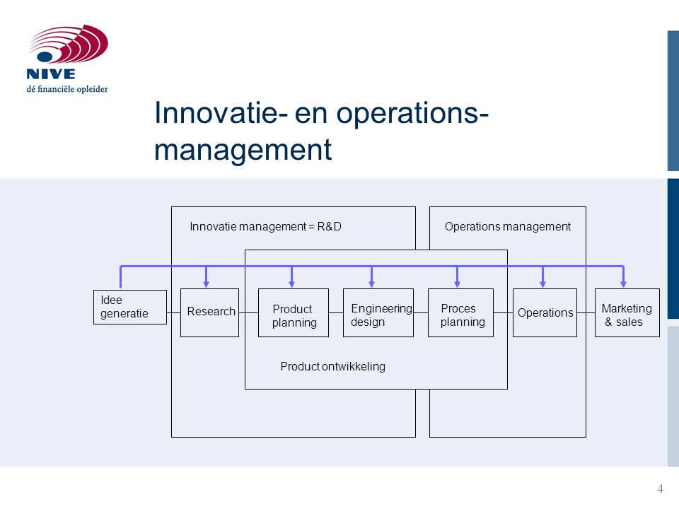 Innovatie- en operations- management