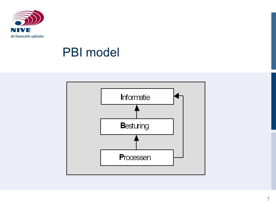 PBI model